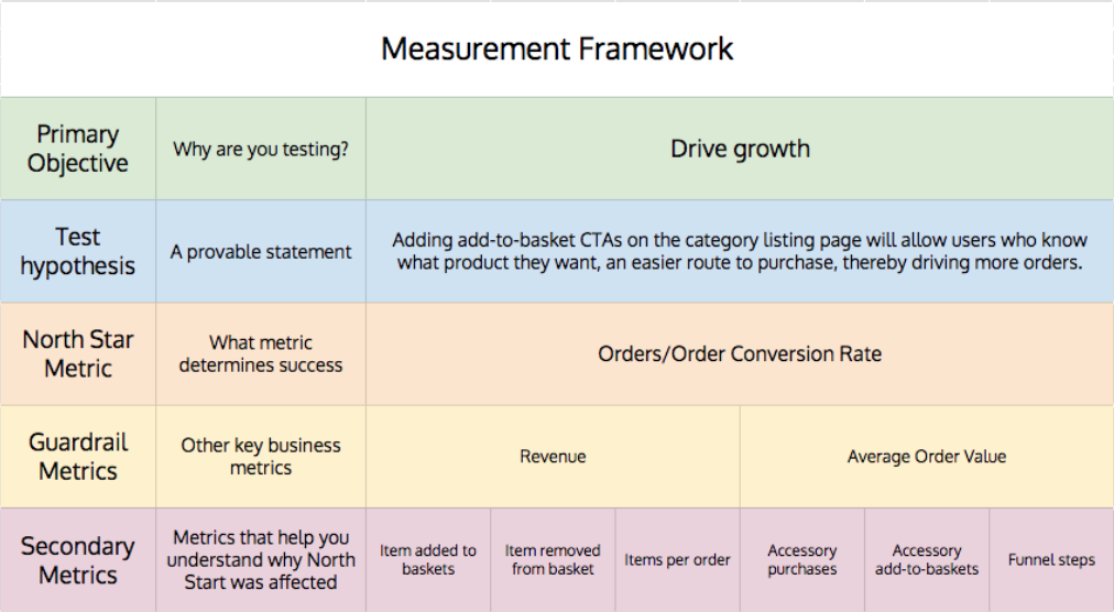 Secondary metrics help contextualise your North Star and Guardrail metrics, as well as shed light on other behaviours.